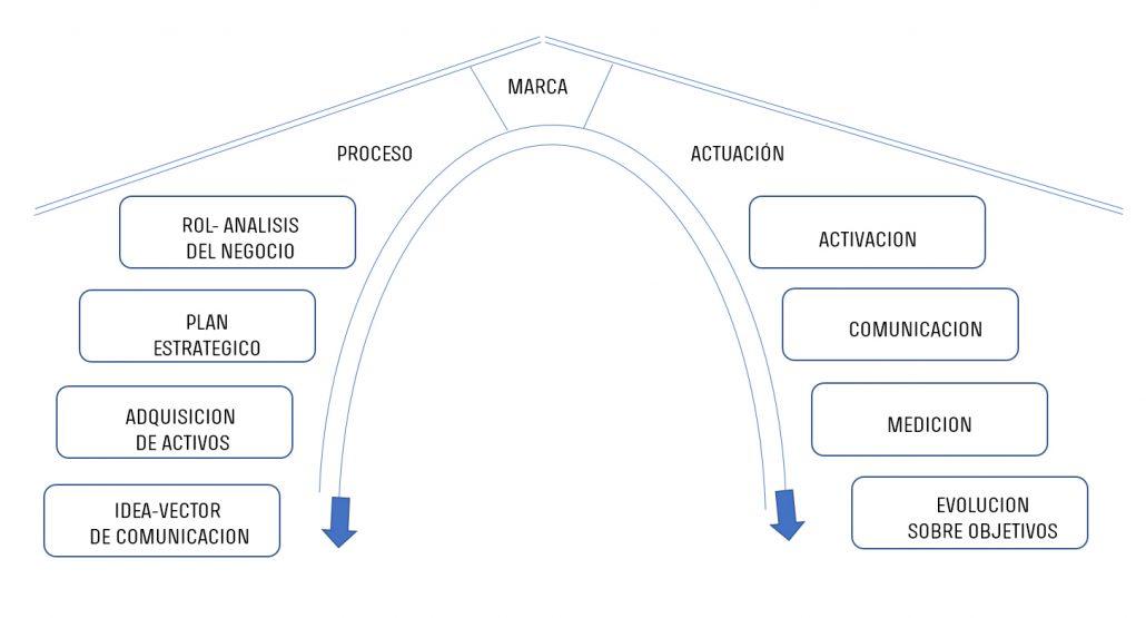 Metodología de trabajo: modelo eficiente de consultoría de comunicación que se construye alrededor de la marca.